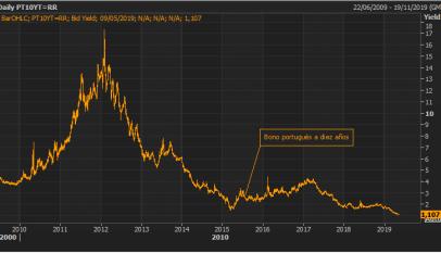 Caída en las rentabilidades de los bonos europeos y Portugal marca mínimos históricos