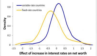 ¿Cuál es la sensibilidad de la banca europea a los tipos de interés?