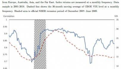 Los ETF propagan los shocks financieros estadounidenses al resto de economías