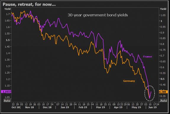 Mínimos en las rentabilidades de los bonos europeos