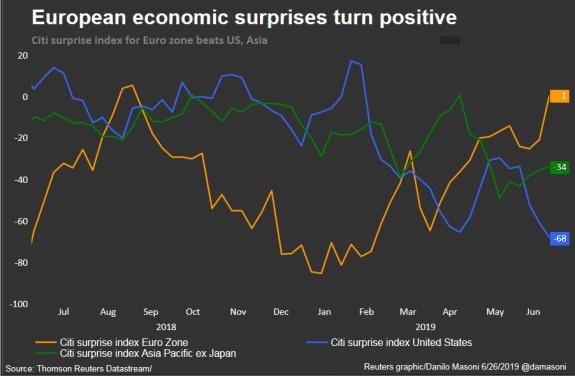 Cambio de expectativas en la Eurozona, las sorpresas vuelven a terreno positivo