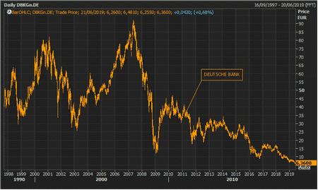 Deutsche Bank y el riesgo de los tipos de interés negativos 2