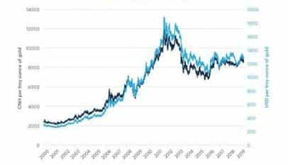 La correlación del oro frente al dólar y el renminbi chino