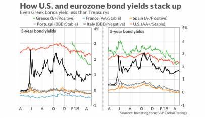 Los riesgos políticos de la Eurozona carecen de importancia, manda el BCE en el mercado de deuda