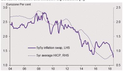 Baja inflación y guerra comercial, los dos motivos por los que los bancos centrales están alterando sus estrategias