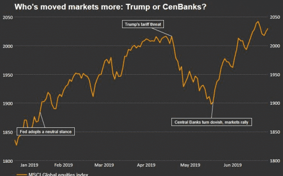 Las bolsas no deberían celebrar las expectativas de bajadas de tipos de interés