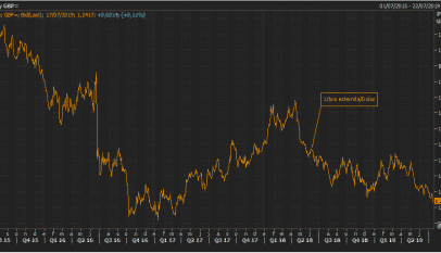 La libra esterlina marca mínimos no vistos desde hace 27 meses