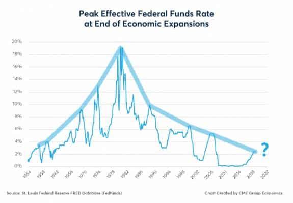 Récord en la expansión económica estadounidense