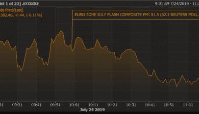 Malos datos en la Eurozona que invitan al BCE a tomar medidas