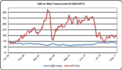 Entendiendo la correlación petróleo y divisas