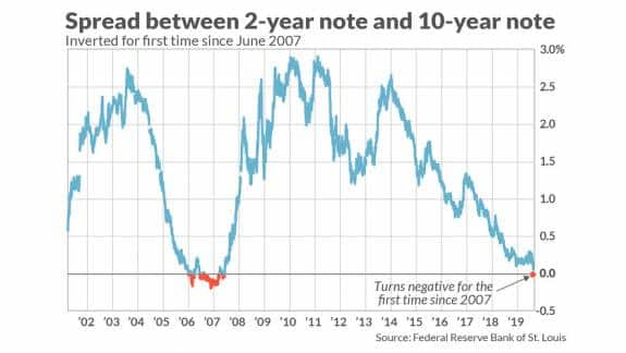 ¿Estados Unidos se encuentra al borde de la recesión?