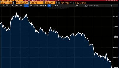 El respiro en la política italiana envia a la rentabilidad del bono a diez años a mínimos históricos