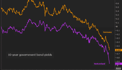 ¿Hasta dónde puede llegar la rentabilidad negativa del Bund?