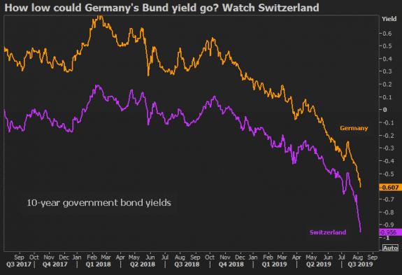 ¿Hasta dónde puede llegar la rentabilidad negativa del Bund? 1