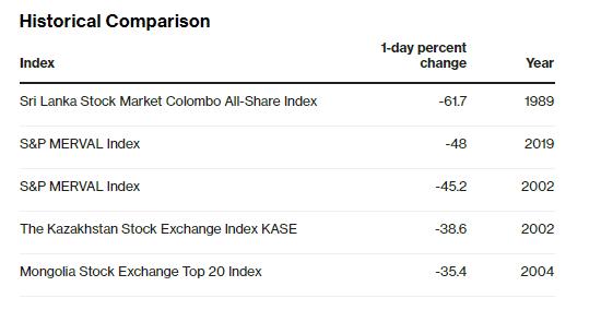 La bolsa argentina sufre un hundimiento del 45% tras las primarias