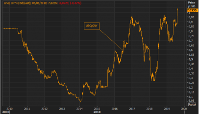 China permitió, por primera vez en la década, que el dólar cotizará a más de siete yuanes