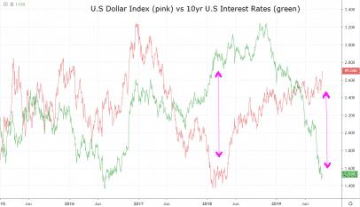 Entendiendo la correlación entre el dólar estadounidense y los tipos de interés
