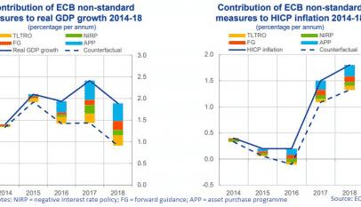 Semana de Draghi: Toca decidir qué medidas empleará para combatir la fuerte desaceleración del crecimiento