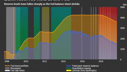 La Reserva Federal inyecta más dinero en efectivo a medida que el tipo de interés se rompe por encima del objetivo