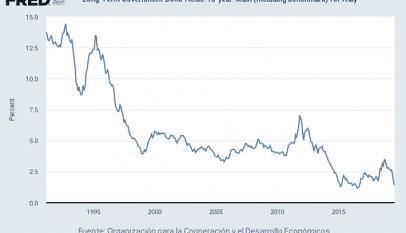 El nuevo gobierno italiano traslada una gran confianza en el mercado de bonos
