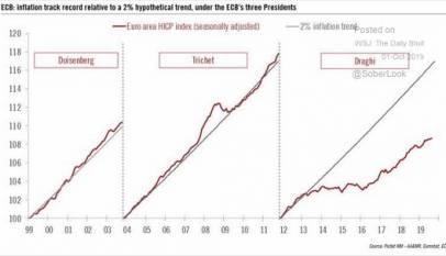 ¿Debe modificarse el objetivo inflación a medio plazo cercano al 2%?