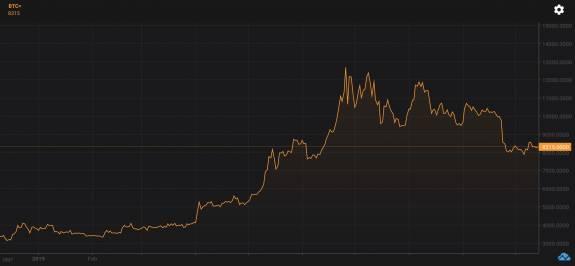 ¿Por qué el escepticismo está aumentando sobre Bitcoin?