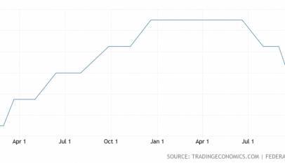 La Reserva Federal recorta tipos por tercera vez este año