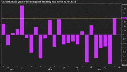 La rentabilidad del bono alemán cierra septiembre con la mayor subida en 2018