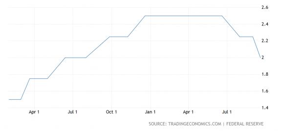 La Fed deja la puerta abierta a nuevos recortes de tipos de interés 1