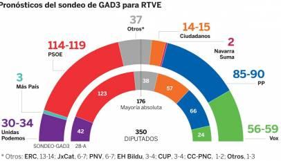 El PSOE gana pero baja, VOX se dispara y Ciudadanos se hunde.