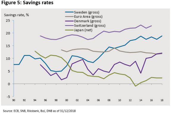 ¿Benefician realmente los tipos de interés negativos?