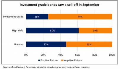 Factores que están impulsando la demanda de deuda high yield