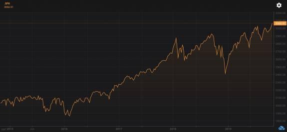 Se recrudece la desaceleración, mientras que el S&P500 marca máximos históricos 1