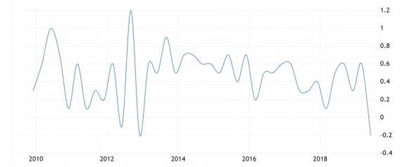 Las elecciones del Reino Unido incrementan la incertidumbre fuertemente ralentizada 1