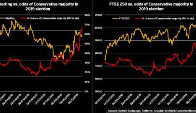 La libra esterlina y la bolsa inglesa se recuperan con fuerza descontando la mayoría de los tories tras las elecciones