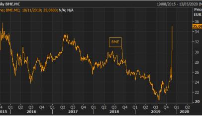 BME se dispara un 38% hasta los 35 euros tras la OPA de SIX