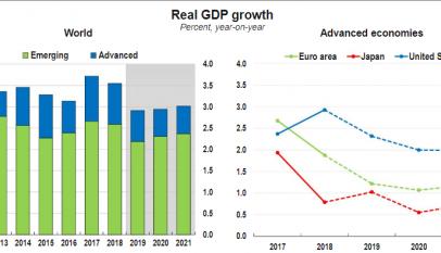 La política monetaria no está funcionando: El mundo crece a su peor ritmo desde la crisis financiera