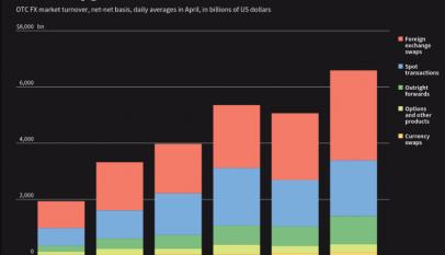 La banca cada vez depende más de un mercado de swaps de divisas