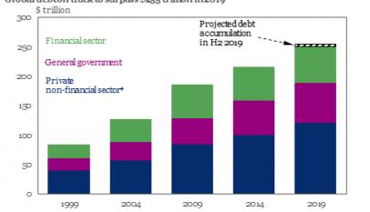 La deuda global finalizará 2019 por encima de 255 billones de dólares, más de tres veces la producción global