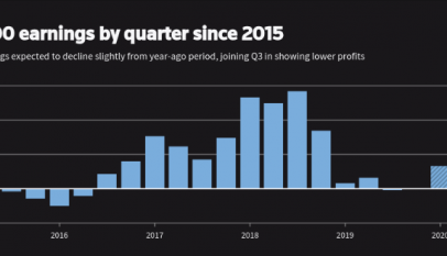 ¿Recesión el los beneficios de las empresas del S&P500?