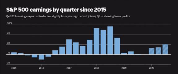 ¿Recesión el los beneficios de las empresas del S&P500? 1