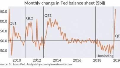 El balance de la Fed se dispara 290.000 millones en los últimos tres meses