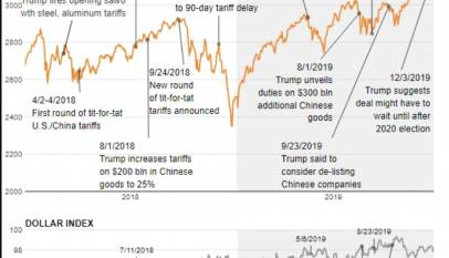 Wall Street pierde el optimismo sobre el posible acuerdo comercial