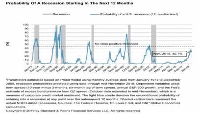 Temores a que la expansión más larga de la economía estadounidense esté próxima a su final