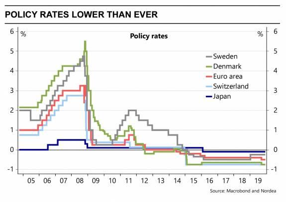 Bancos Centrales: ¿Pueden renunciar a los tipos negativos? 2