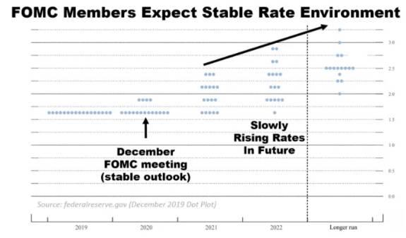 La Fed prefiere dejar los tipos de interés como están en 2020 ¿quién gana, quién pierde?