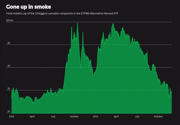 Las burbujas de la marihuana y la carne de mentira 2