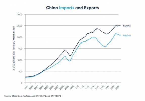 China y el estímulo del crédito para aguantar el crecimiento 2