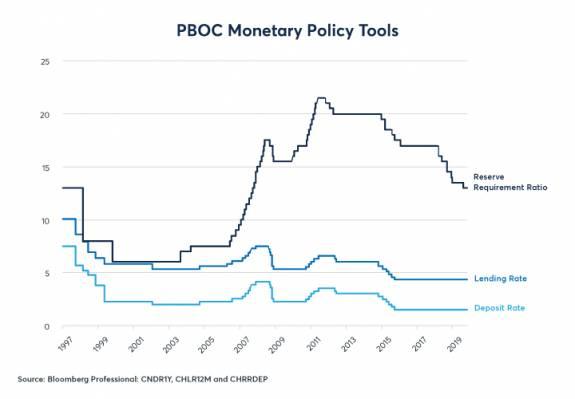 China y el estímulo del crédito para aguantar el crecimiento 1