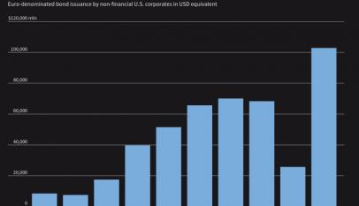 """La moda del """"yanqui inverso"""": Las empresas estadounidenses buscan el mercado europeo para sus emisiones de deuda"""